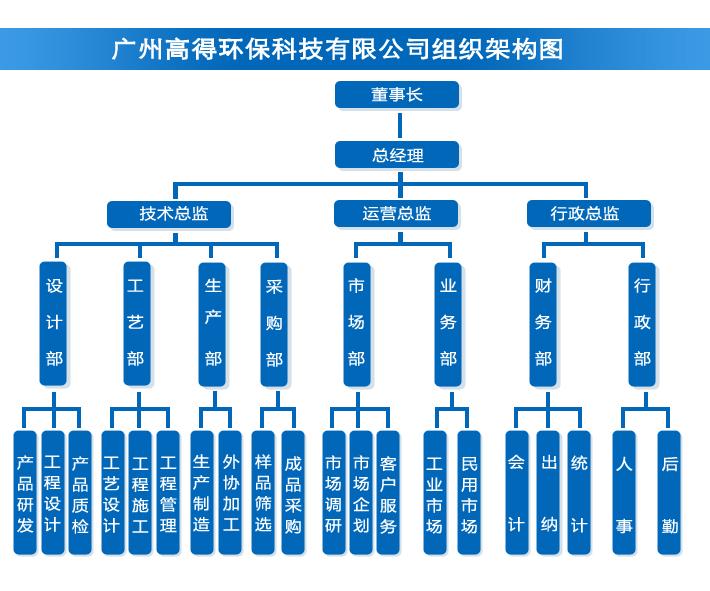 广州高得环保科技有限公司组织架构专业水处理领域公司